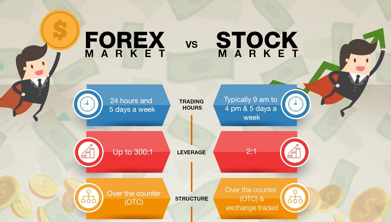 Should You Trade Forex Or Stocks