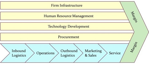 what are the steps of value chain analysis quora