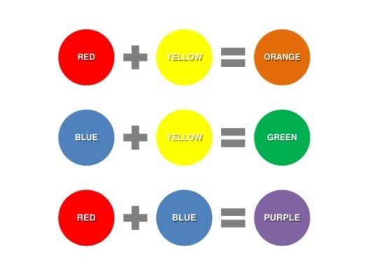 Two Primary Colors Make A Secondary Color Orange Is Redand Yellow Are Both Red Mixed With