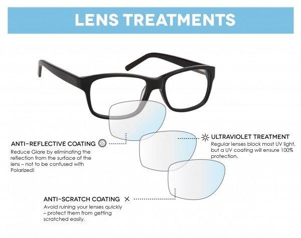 Image result for Eyeglass Lens Treatments