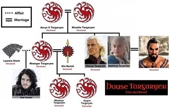 daenerys targaryen and viserys relationship help