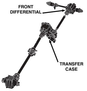 In A Front Wheel Based Awd Vehicle The Power Transfer Unit Ptu Attaches To The Transmission Where The One Of The Half Shafts Connects And Transfer Power