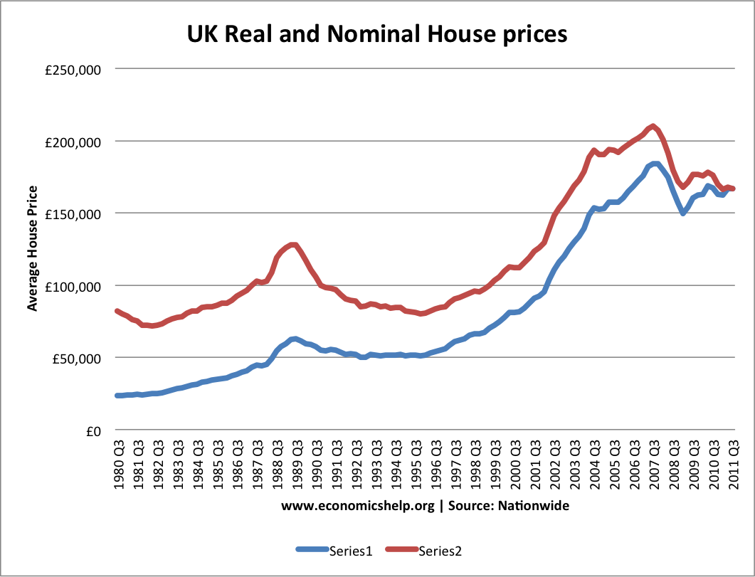Do Housing Prices Ever Come Down Quora