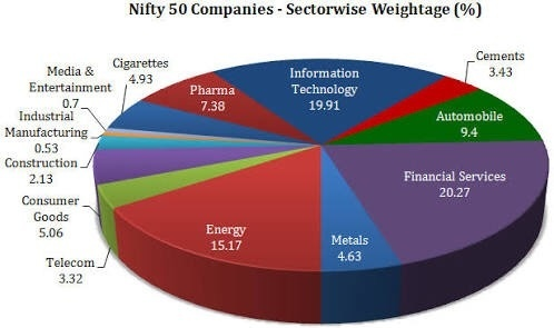 india nifty 50 index