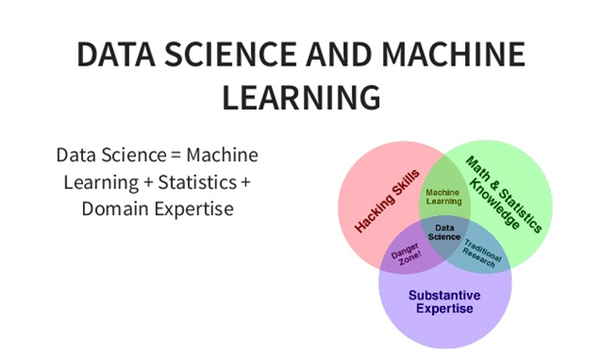 How to switch careers to data science/machine learning