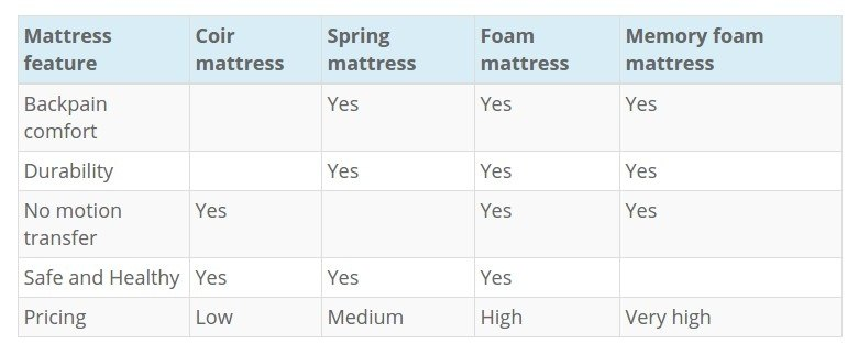 I Am Looking To Buy A Mattress That Feels Soft And Comfy Like The