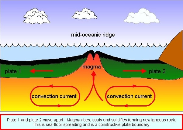 What Is The Seafloor Spreading Theory?