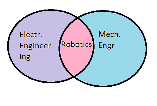 What are the similarities and differences between robotic and this is called a venn diagram it shows the relationship between electrical engineering and mechanical engineering and robotics robotics is an overlapping ccuart Images