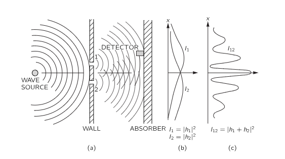 (diagram: feynman lectures in physics)