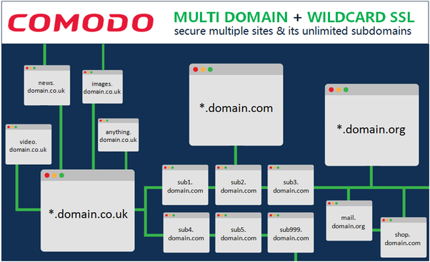 Which SSL certificate is best for a multi-domain with multi ...