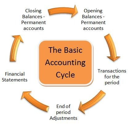 What Is The Accounting Cycle Quora