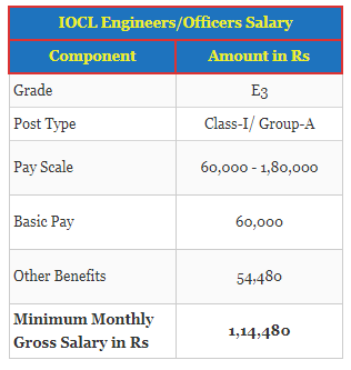 What is the CTC of IOCL and ONGC after pay commission? - Quora