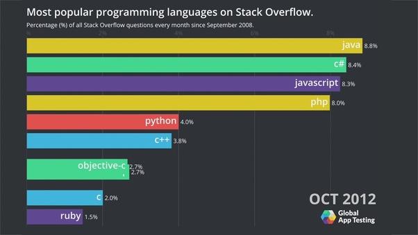 How To Get A Python Job As A Fresher Quora