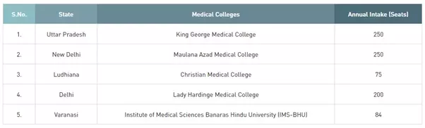 Which Colleges come under NEET ? - Quora on