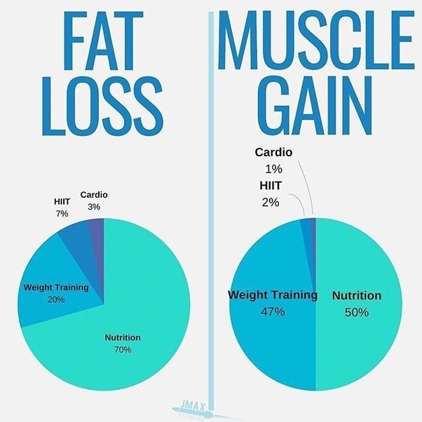 best way to lose weight cardio