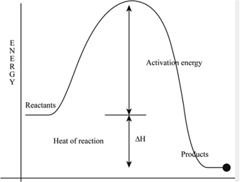 activation energy of a reaction like a wall or barrier