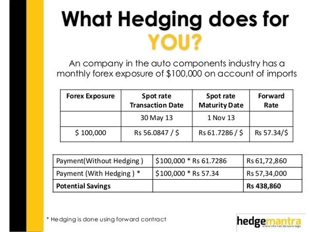 hedging trading meaning