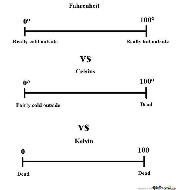 What Is The Need Of The Unit Fahrenheit If You Can Measure