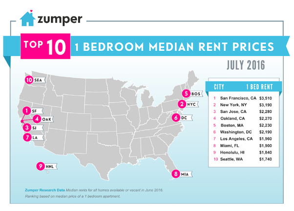 How Much Is 1 Bedroom Apartment In Nyc Quora