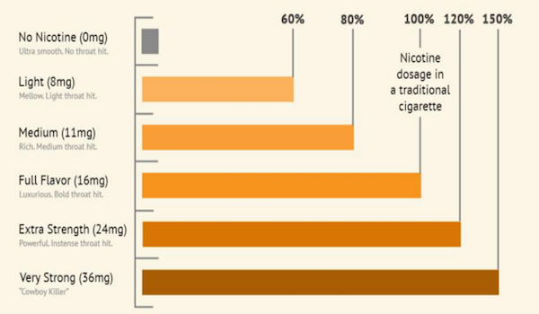 How much nicotine strength in ejuice is perfect for someone