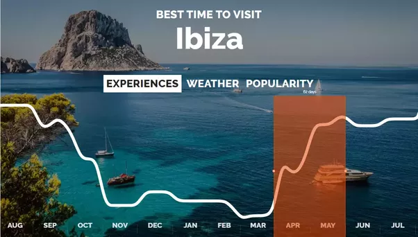 Moreover Summer Might Get Really Hot You Can Find More Detailed Information Regarding The Best Time To Visit Ibiza On