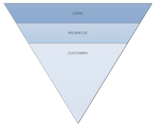 How to draw a sales funnel quora a sales funnel chart is a good way to visualize the steps in a sales process it shows what actions a prospect takes and what actions are directed at the ccuart Choice Image