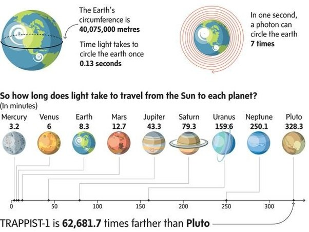If Light From The Sun Takes 8 Minutes To Get To Earth How