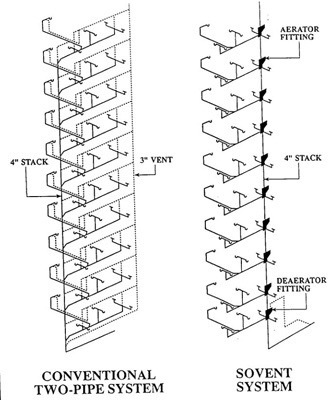 What Is A Double Stack System In Plumbing