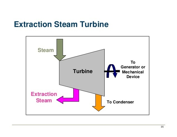 What Is Meant By Extraction In A Steam Turbine Quora