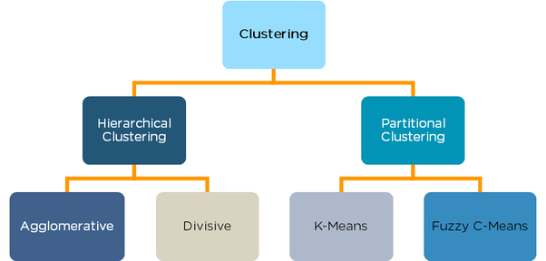 What is the difference between k-means and hierarchical