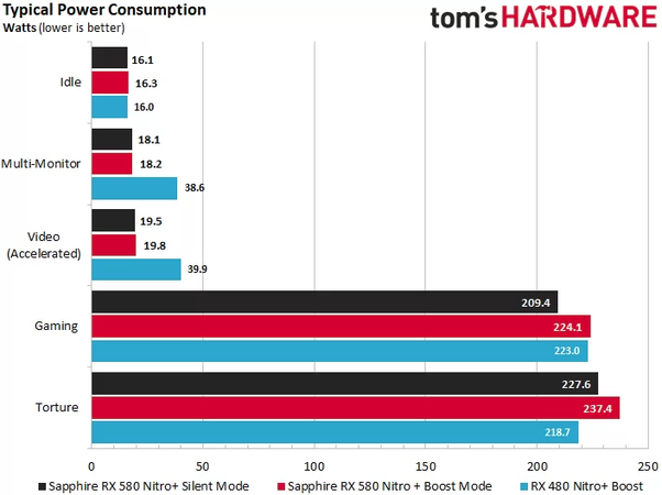 Why is the RX 580 more power hungry than the GTX 1060? - Quora
