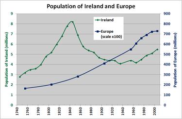 Why Does Ireland Speak English And Not Irish Quora - Irish language map