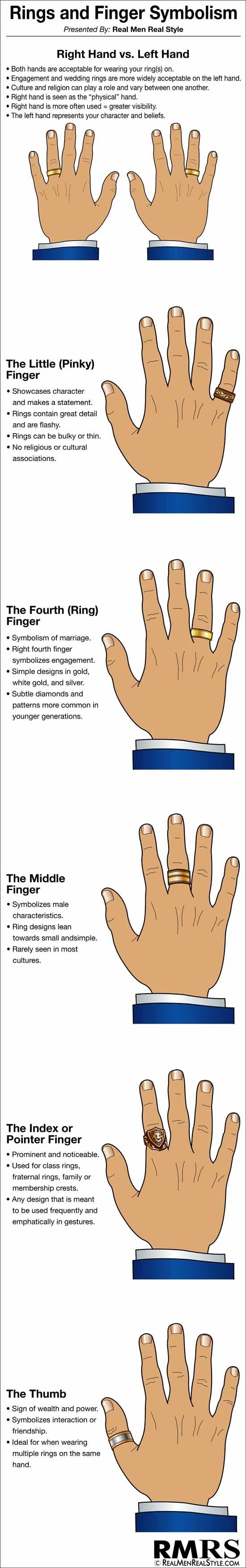 Here Is A Graphic From Rings Fingers Symbolism Which Finger Should You Wear Ring On