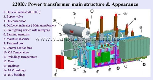 in a large transformer, what is the purpose of tapping? - quora electrical transformer winding diagram download #10