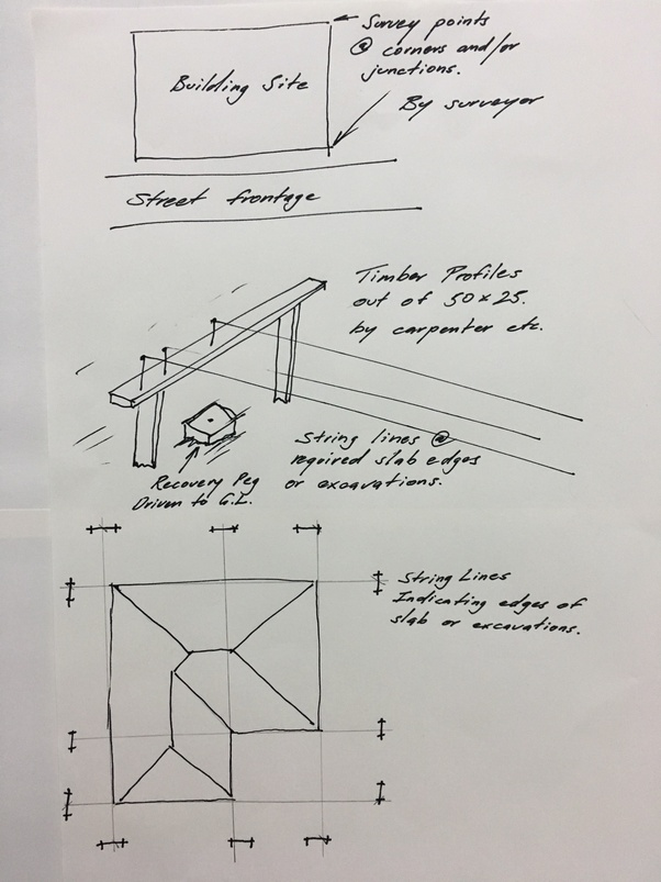 What are the different Methods of setting out in building