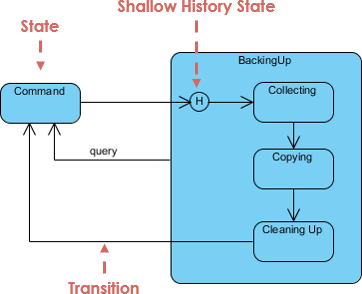 how to draw state transition diagram