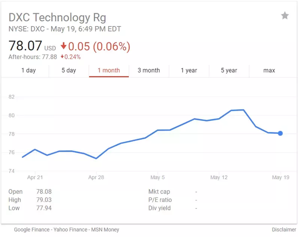 How was the opening of DXC technology in Share market? - Quora