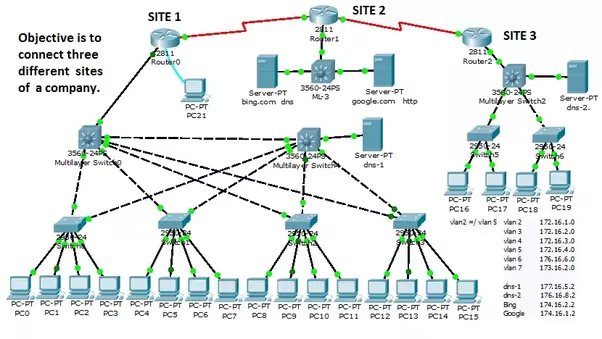 What are some ideas for a computer networking graduation project quora for Computer network planning and design
