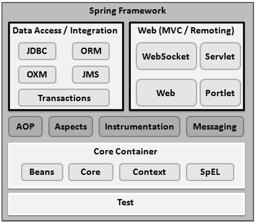 Is Glassfish actively used like the Spring Framework? - Quora