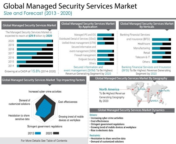 Managed Security Services Market Trends Quora