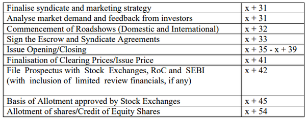 How long ipo process