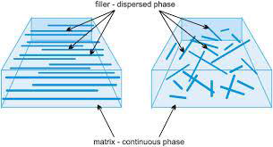 How To Classify The Fibre Reinforced Composite Based On