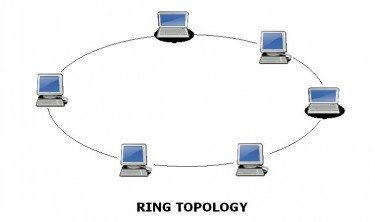 How many types of network topology are there and how do they all 3 ring topology topology in which each node connects to exactly two other nodes forming a single continuous pathway for signals through each node a ccuart Gallery