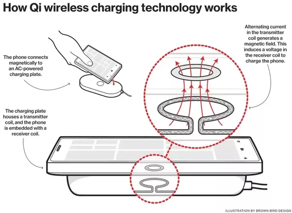 how does wireless charging work  who are the major players behind wireless charging and what are