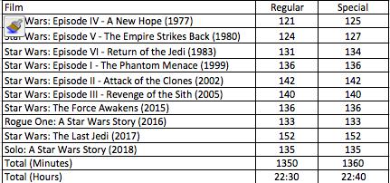 correct order of star wars movies