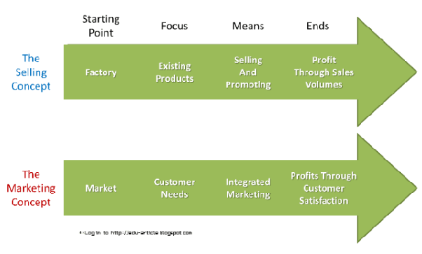 types of selling concept in maxis Customer relationship management (crm) customer relationship management, better known as crm, is a broad term that covers concepts used by companies to manage their relationships with customers, which may include attracting the customer, analyzing the customer, and satisfying the customer.