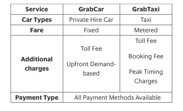 What is the difference between GrabCar and GrabTaxi in the