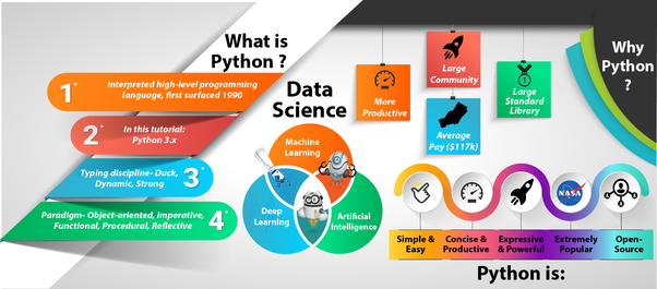 How to learn python and become expert in 30 days good enough to