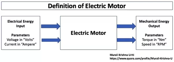 What Can An Electric Motor Be Used For Quora