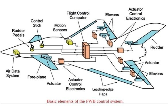 aircraft entertainment system essay Haibin duan (m'07-sm'08) my student essay competition of nuaa, p r chaotic artificial bee colony optimization approach to aircraft automatic landing system.